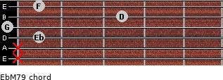 EbM7/9 for guitar on frets x, x, 1, 0, 3, 1