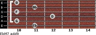 EbM7(add9) for guitar on frets 11, 10, 12, 10, 11, 10