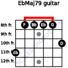 EbMaj7/9 for guitar on frets 11, 8, 8, 8, 8, 10