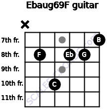 Ebaug6/9/F for guitar on frets x, 8, 10, 8, 8, 7