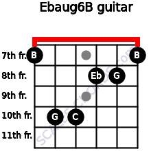 Ebaug6/B for guitar on frets 7, 10, 10, 8, 8, 7