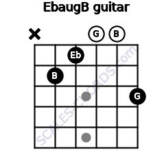 Ebaug/B for guitar on frets x, 2, 1, 0, 0, 3