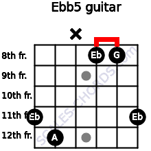 Eb(b5) for guitar on frets 11, 12, x, 8, 8, 11