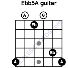 Eb(b5)/A for guitar on frets 5, 0, 1, 0, 4, 5