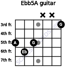 Eb(b5)/A for guitar on frets 5, 6, 5, x, x, 3