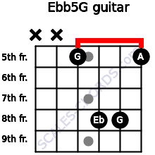 Eb(b5)/G for guitar on frets x, x, 5, 8, 8, 5
