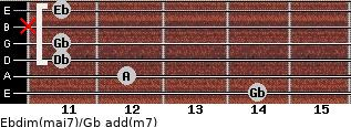 Ebdim(maj7)/Gb add(m7) for guitar on frets 14, 12, 11, 11, x, 11