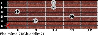Ebdim(maj7)/Gb add(m7) for guitar on frets x, 9, 11, 8, 10, 10
