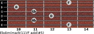 Ebdim(maj9/11)/F add(#5) for guitar on frets 13, 11, 12, 11, 10, 13