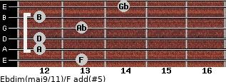 Ebdim(maj9/11)/F add(#5) for guitar on frets 13, 12, 12, 13, 12, 14