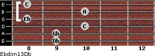 Ebdim13/Db for guitar on frets 9, 9, 10, 8, 10, 8