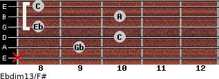 Ebdim13/F# for guitar on frets x, 9, 10, 8, 10, 8