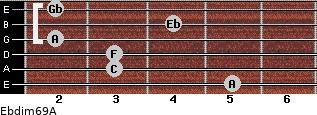 Ebdim6/9/A for guitar on frets 5, 3, 3, 2, 4, 2