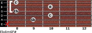 Ebdim6/F# for guitar on frets x, 9, 10, 8, 10, 8