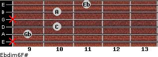 Ebdim6/F# for guitar on frets x, 9, 10, x, 10, 11