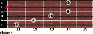Ebdim7 for guitar on frets 11, 12, 13, 14, x, 14