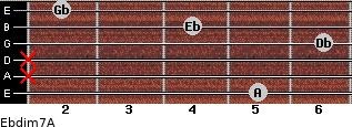 Ebdim7/A for guitar on frets 5, x, x, 6, 4, 2