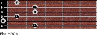 Ebdim9/Gb for guitar on frets 2, 0, 1, 2, 2, 1