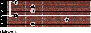 Ebdim9/Gb for guitar on frets 2, 4, 1, 2, 2, 1