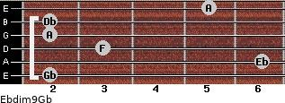 Ebdim9/Gb for guitar on frets 2, 6, 3, 2, 2, 5
