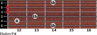Ebdim/F# for guitar on frets 14, 12, 13, x, x, 14