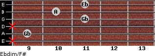 Ebdim/F# for guitar on frets x, 9, x, 11, 10, 11