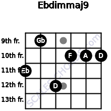 Ebdim(maj9) for guitar on frets 11, 9, 12, 10, 10, 10