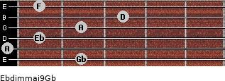 Ebdim(maj9)/Gb for guitar on frets 2, 0, 1, 2, 3, 1