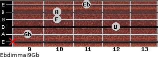Ebdim(maj9)/Gb for guitar on frets x, 9, 12, 10, 10, 11