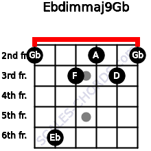Ebdim(maj9)/Gb for guitar on frets 2, 6, 3, 2, 3, 2