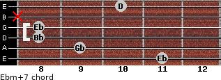 Ebm(+7) for guitar on frets 11, 9, 8, 8, x, 10