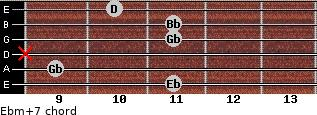 Ebm(+7) for guitar on frets 11, 9, x, 11, 11, 10