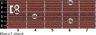 Ebm(+7) for guitar on frets x, 6, 4, 3, 3, 6