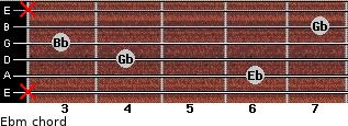 Ebm for guitar on frets x, 6, 4, 3, 7, x
