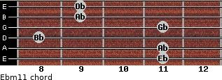 Ebm11 for guitar on frets 11, 11, 8, 11, 9, 9