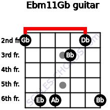 Ebm11/Gb for guitar on frets 2, 6, 6, 3, 2, 6