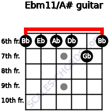 Ebm11/A# for guitar on frets 6, 6, 6, 6, 7, 6