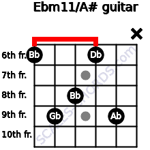 Ebm11/A# for guitar on frets 6, 9, 8, 6, 9, x