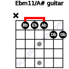 Ebm11/A# for guitar on frets x, 1, 1, 1, 2, 2