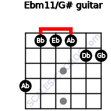 Ebm11/G# for guitar on frets 4, 1, 1, 1, 2, 2