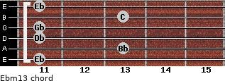 Ebm13 for guitar on frets 11, 13, 11, 11, 13, 11