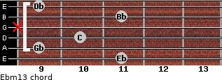 Ebm13 for guitar on frets 11, 9, 10, x, 11, 9