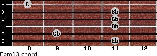 Ebm13 for guitar on frets 11, 9, 11, 11, 11, 8