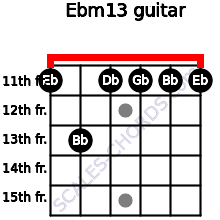 Ebm13 for guitar on frets 11, 13, 11, 11, 11, 11