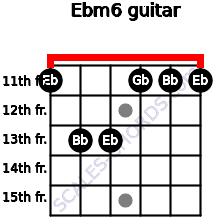 Ebm6 for guitar on frets 11, 13, 13, 11, 11, 11