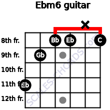 Ebm6 for guitar on frets 11, 9, 8, 8, x, 8