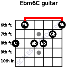 Ebm6/C for guitar on frets 8, 6, 8, 8, 7, 6