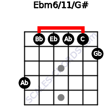 Ebm6/11/G# for guitar on frets 4, 1, 1, 1, 1, 2