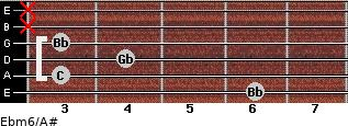 Ebm6/A# for guitar on frets 6, 3, 4, 3, x, x