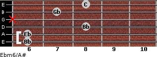 Ebm6/A# for guitar on frets 6, 6, 8, x, 7, 8